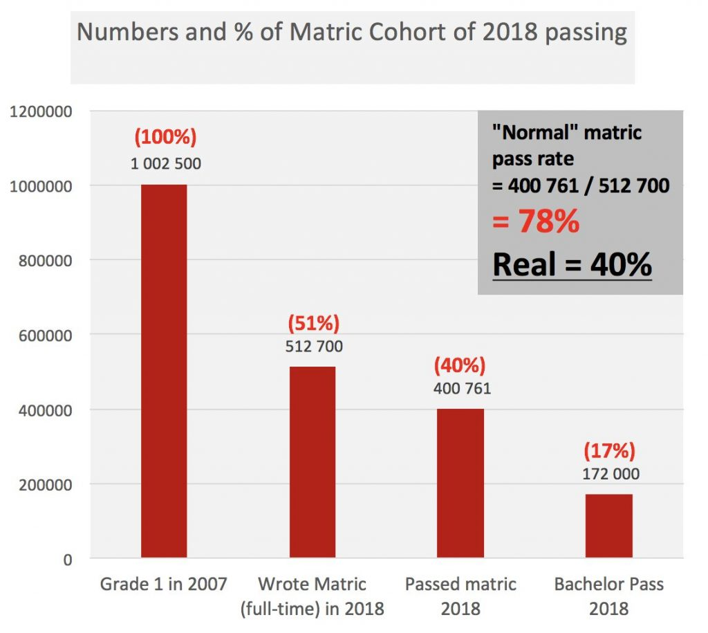 Thoughts on the 2018 Matric Results